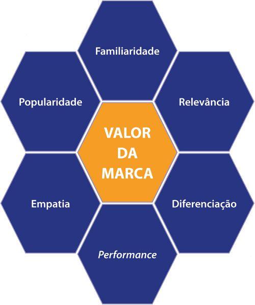 O valor das marcas