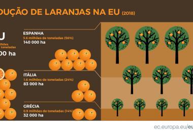 Produção de laranjas na UE