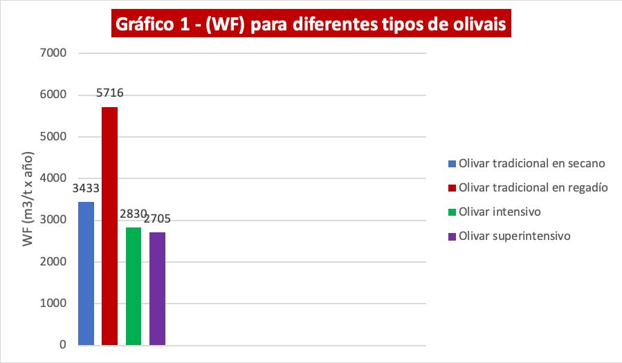 Huella del agua (WF) para diferentes tipos de olivares