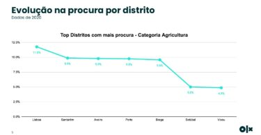 Estudo OLX Artigos de Agricultura page