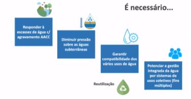 """A FENAREG alertou para o facto de """"cerca de metade da água usada na agricultura provém de fontes subterrâneas""""."""